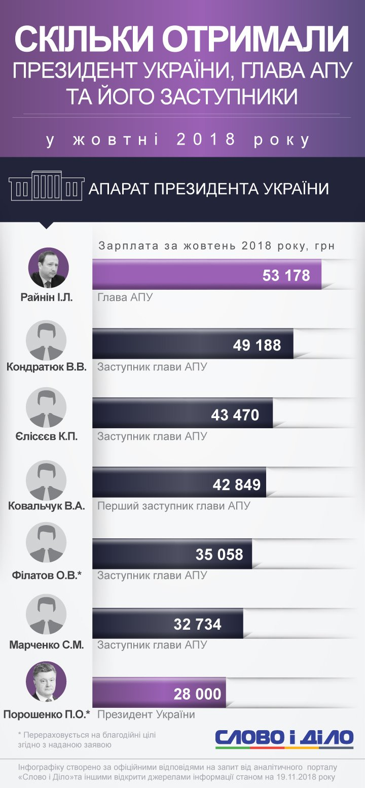 Сколько заработали президент и сотрудники АП в октябре-2018