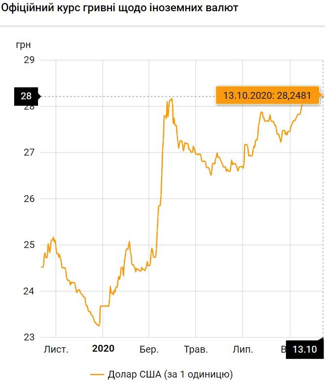 Курс валют на 13.10.2020: гривна снова теряет в цене