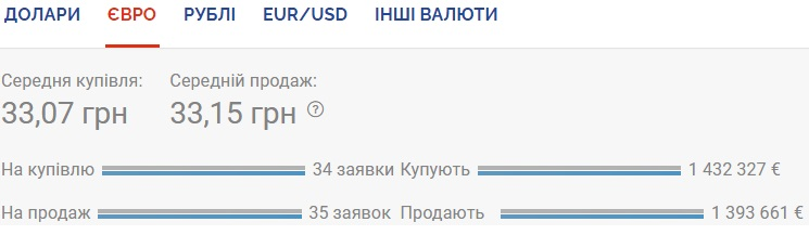 Курс валют на 18.09.2020: евро ощутимо проседает к гривне