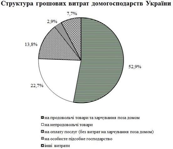 Инфографика Госстата