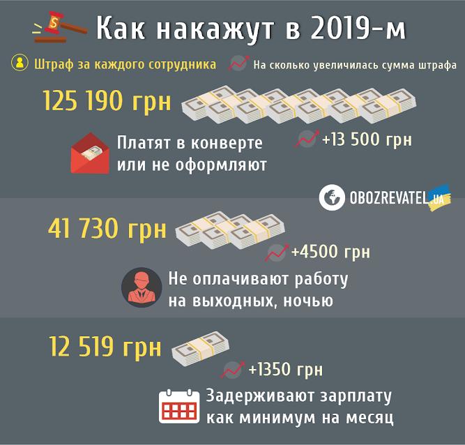 Насколько поднимут штрафы в 2019