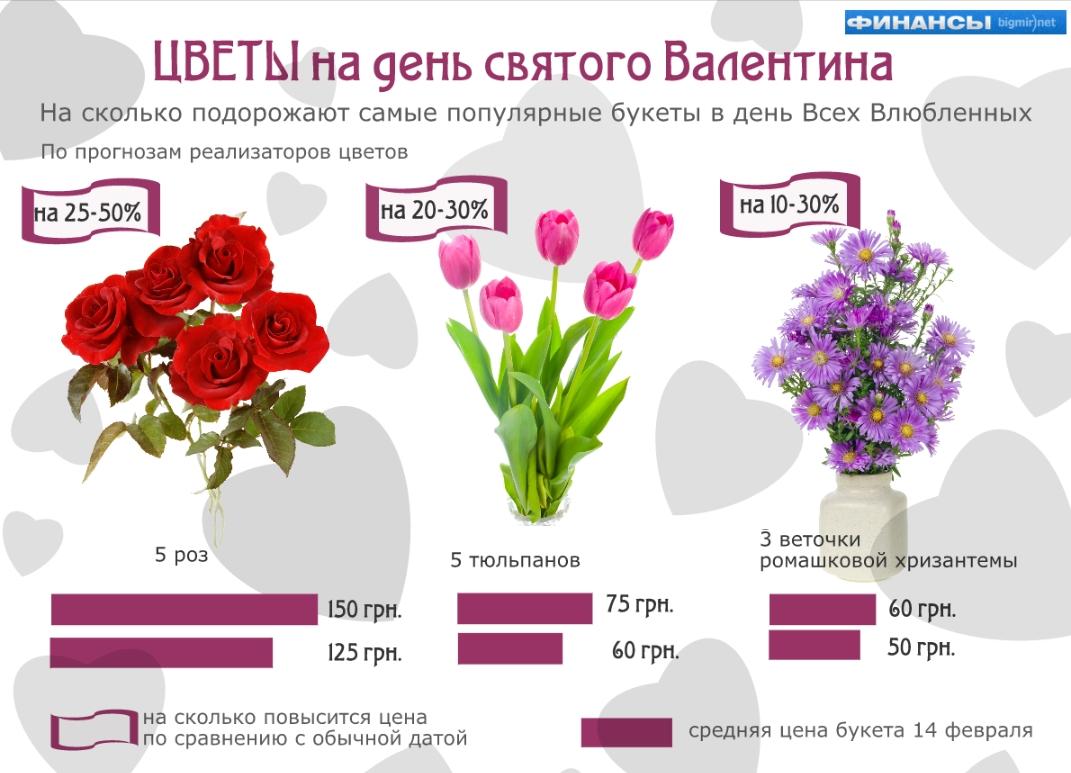 Что дарили любимым девушкам на день святого Валентина? Конечно же, цветы!