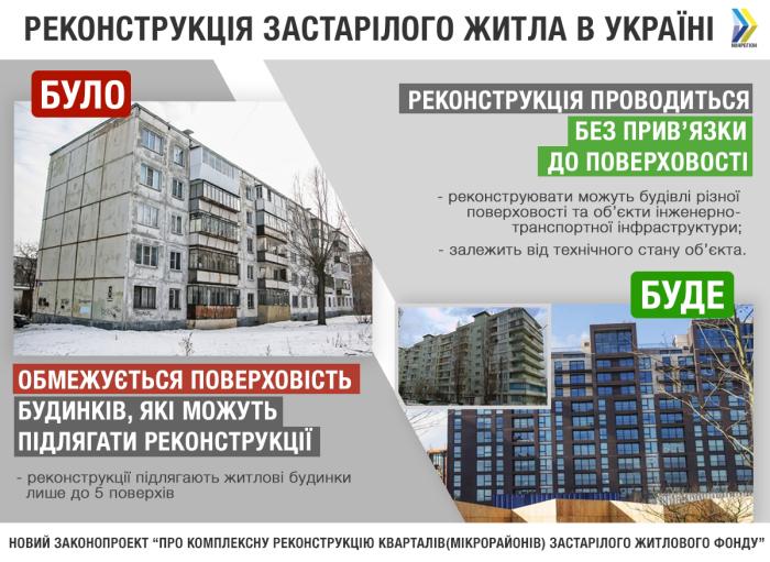 Новые правила реконструкции устаревшего жилья в Украине