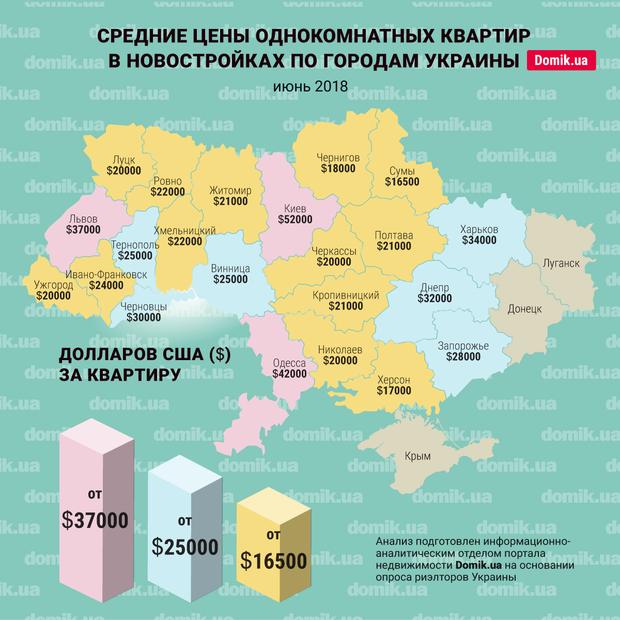 Сколько стоит однокомнатная квартира в разных городах Украины