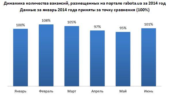 Динамика количества вакансий