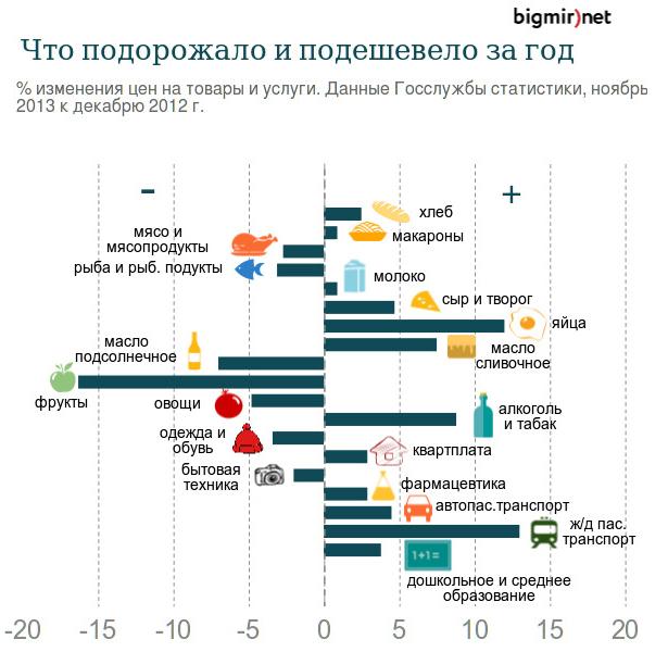 Как менялись цены за 2013 год