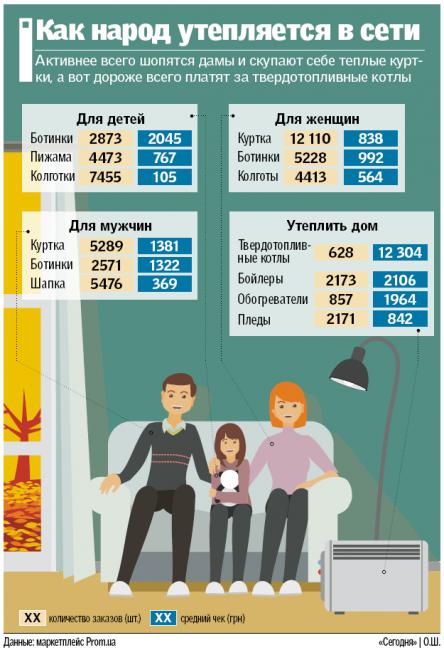 Сколько стоит подготовка к зиме в Украине