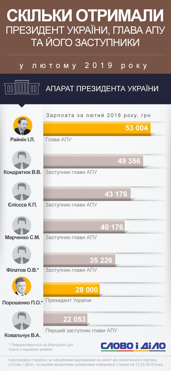 Больше всех в феврале получил глава Администрации президента Игорь Райнин