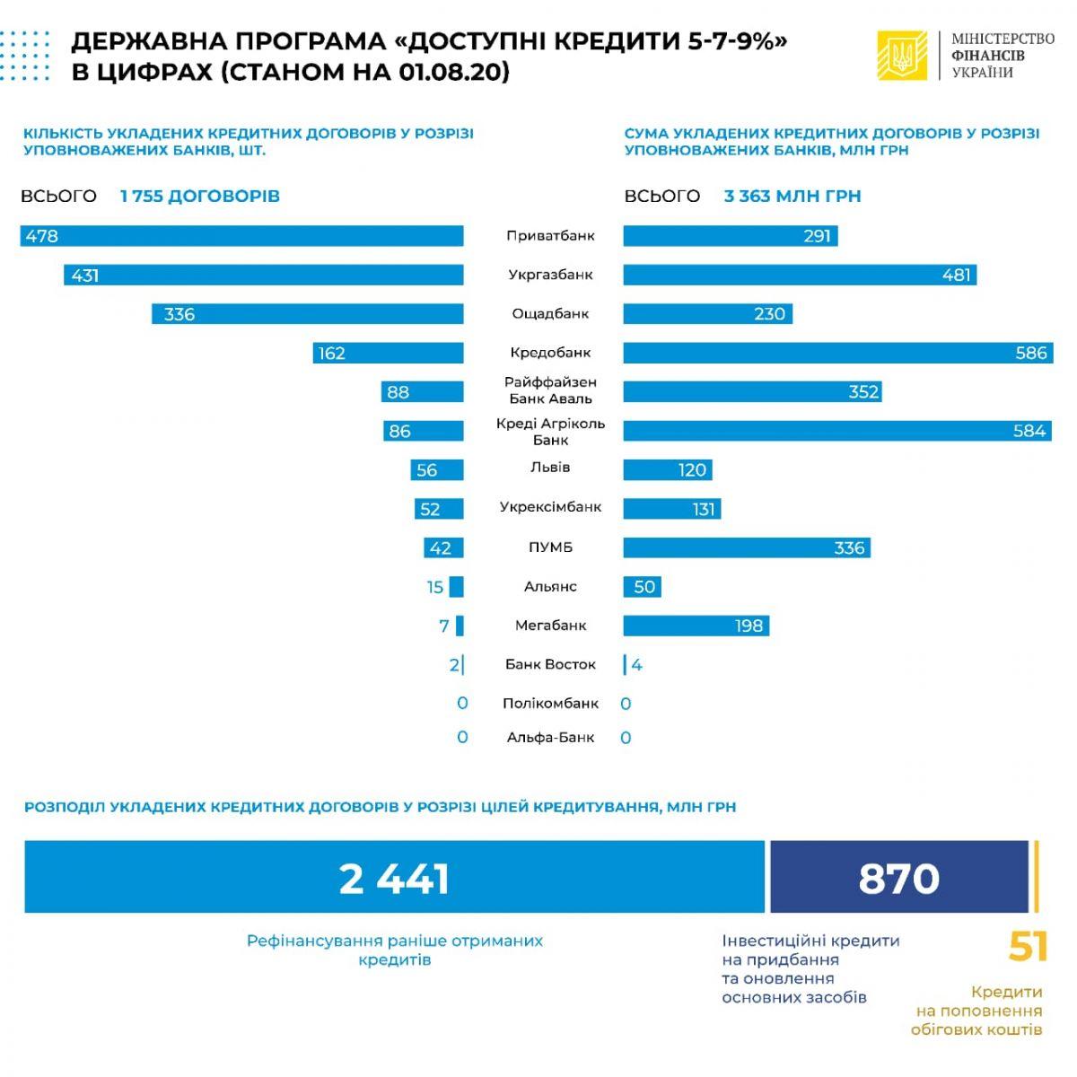 За неделю украинцам выдали