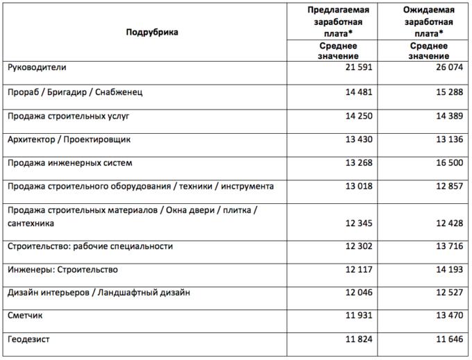Зарплата строителей в Украине
