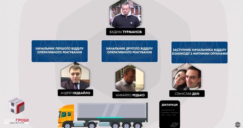 Сотрудники Киевской таможни ГФС, которые не декларируют имущество