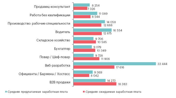 Топ-10 самых востребованных профессий по Украине: зарплата в 3 квартале 2018