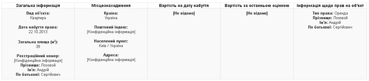 Депутат снимает квартиру в Киеве