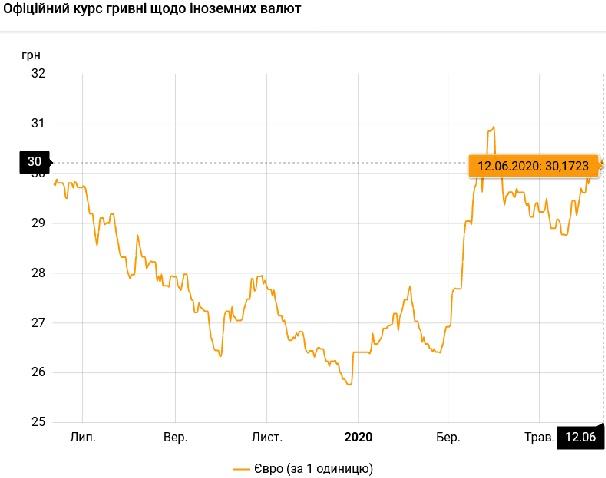 Курс валют на 12 июня: гривна укрепляет позиции