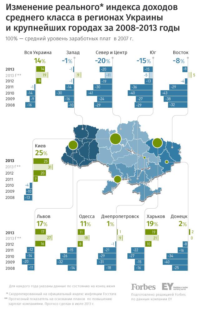 В Харькове и Киеве стали зарабатывать больше, чем в других городах Украины