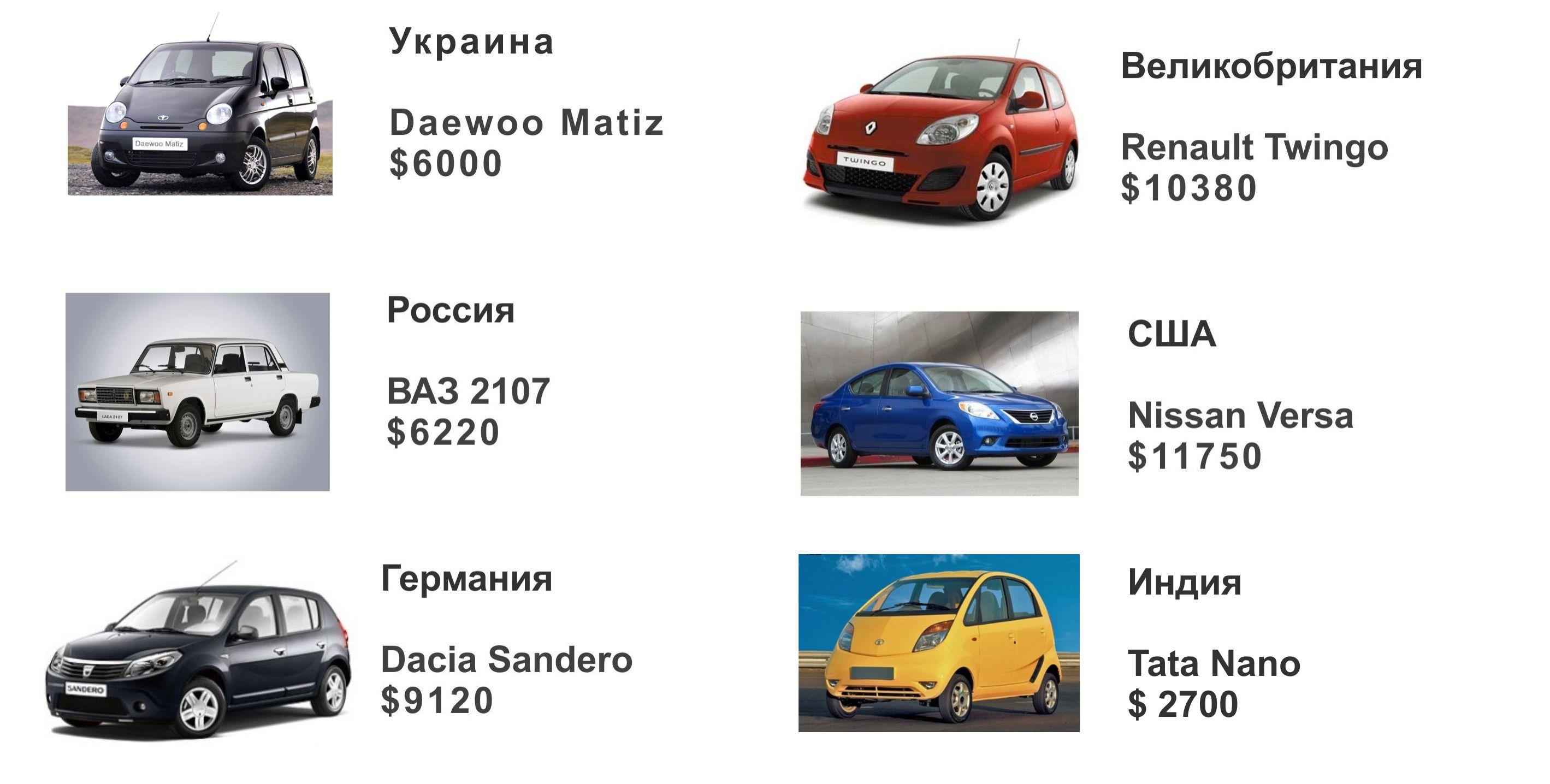 Самые доступные автомобили в Украине и других странах