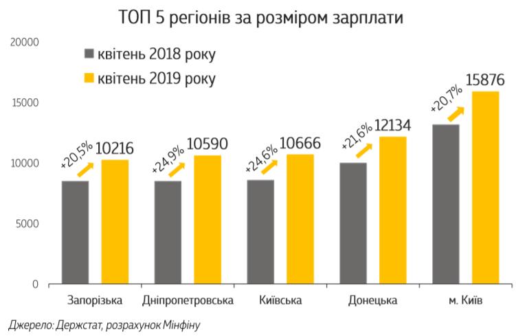 ТОП-5 областей по размеру зарплаты