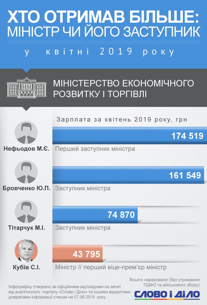 Зарплата министров и их заместителей за 2019 год