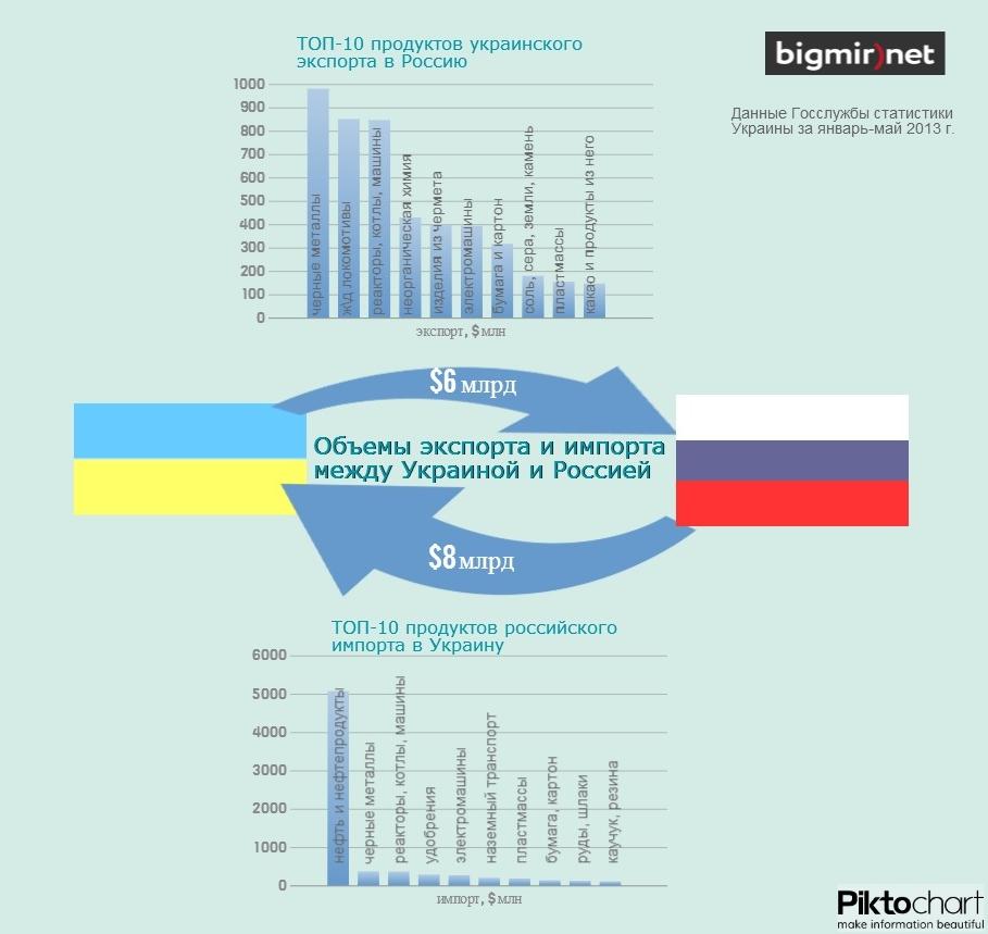 Чем торгуют друг с другом Украина и Россия