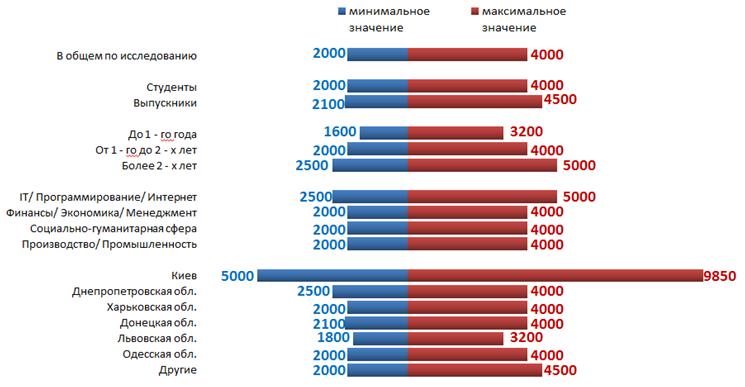 Уровень зарплаты участников опроса rabota.ua