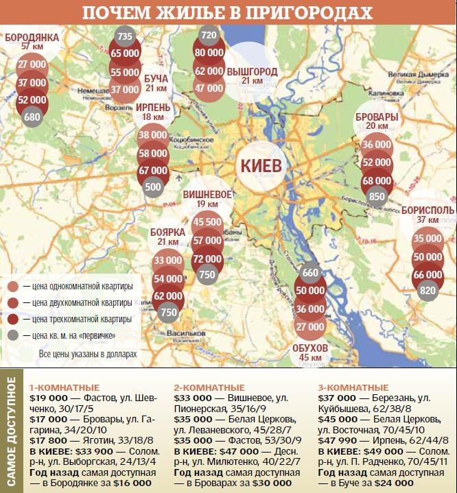 Сколько стоят квартиры под Киевом