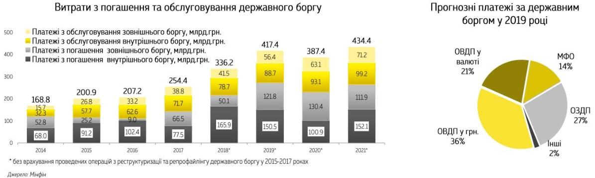 Прогноз платежей по государственному долгу в 2019 году