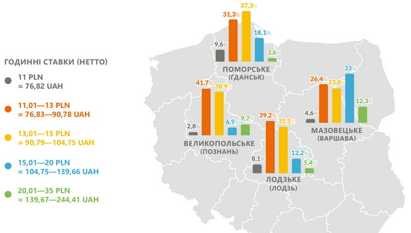 80% опрошенных украинцев рассказали, что едут в Польшу работать из-за более высоких зарплат