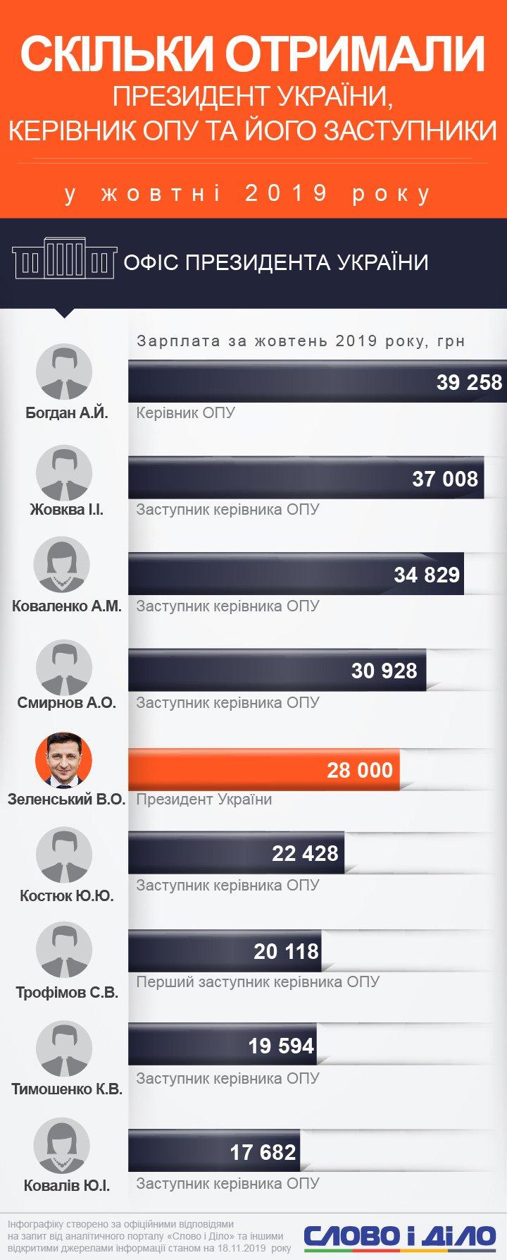 Руководитель Офиса президента Андрей Богдан заработал больше, чем президент