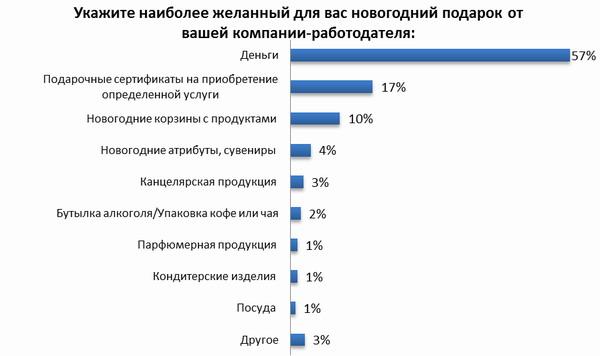 Украинские работники рассказали, что хотят получить в качестве подарка на Новый год от босса