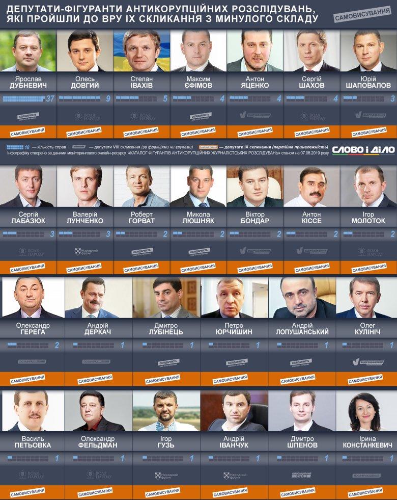 Депутаты, фигурировавшие в антикоррупционных расследованиях