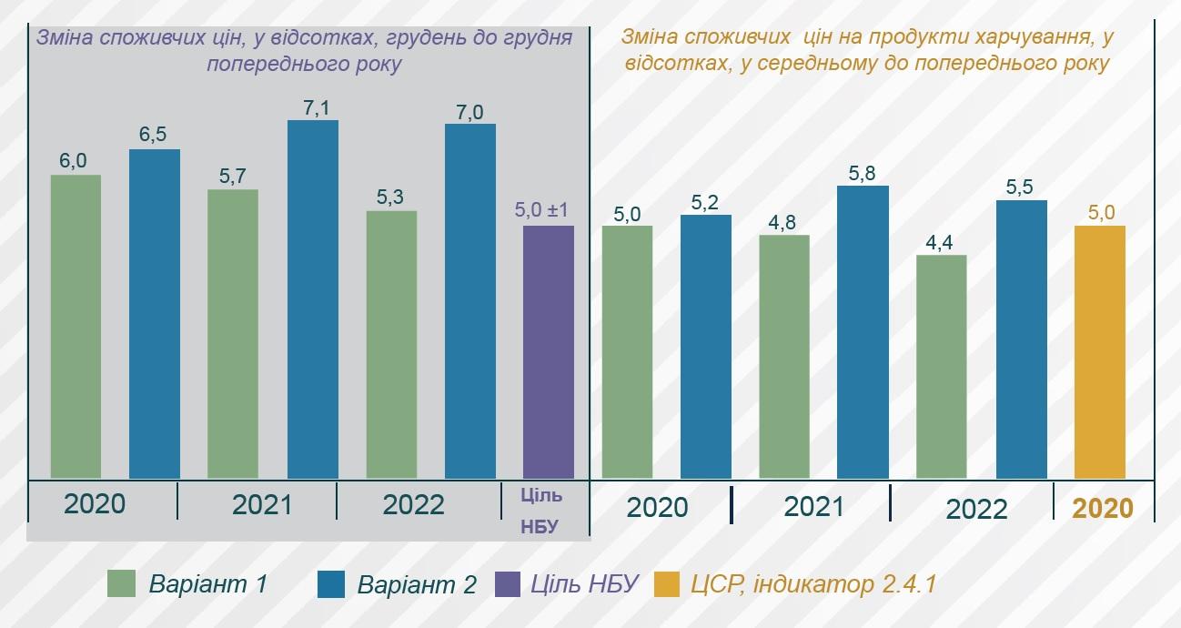 Прогноз инфляции до 2022 года