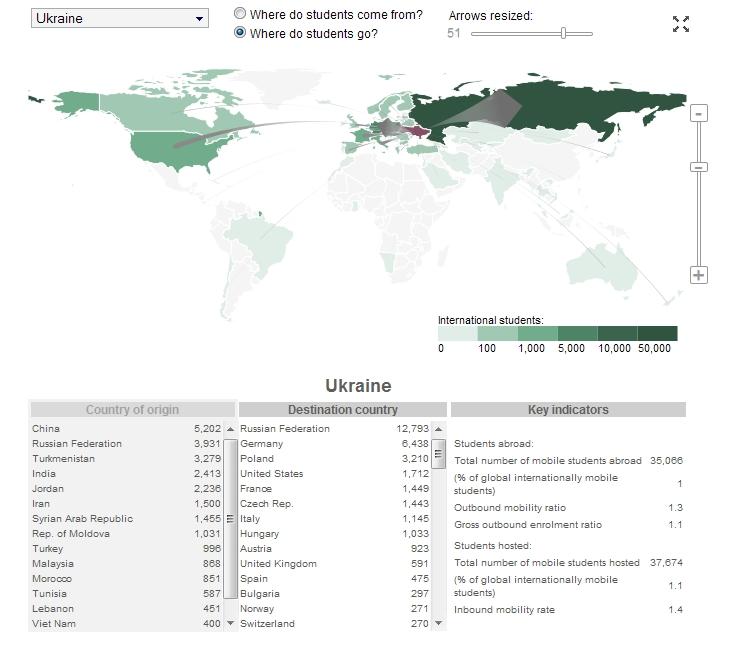 Куда едут учиться украинские студенты