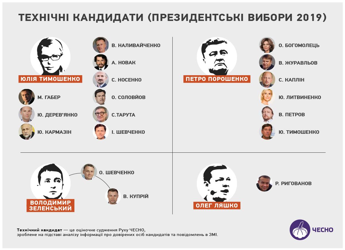 Технические кандидаты на президентских выборах 2019 года