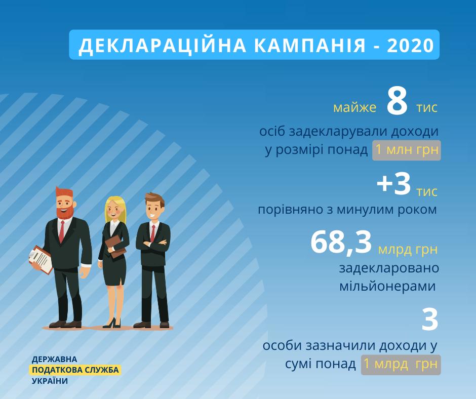 Известно, сколько украинцев задекларировали более 1 млн грн дохода