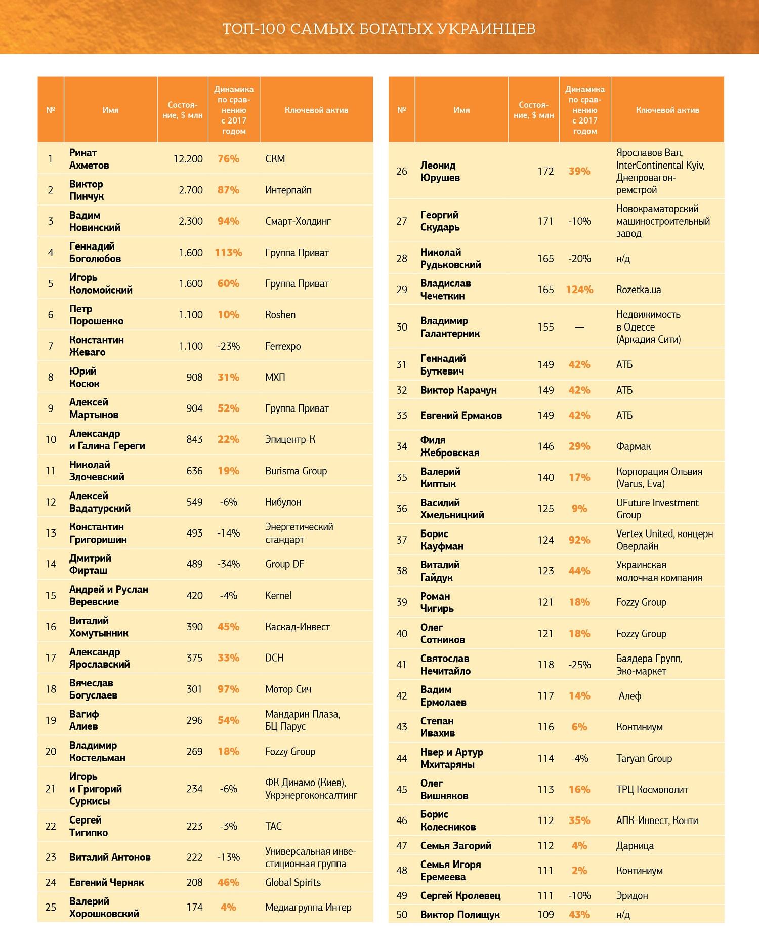 ТОП-100 самых богатых украинцев в 2019, часть 1