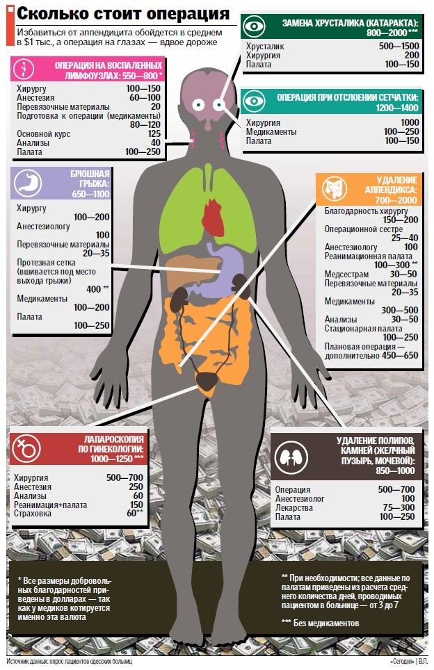 Украина. Сколько стоит операция и лечение (расценки теневого рынка ... c3a0c3baac7