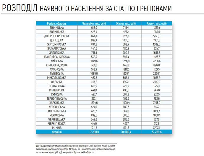 Больше всего людей проживает в Киеве