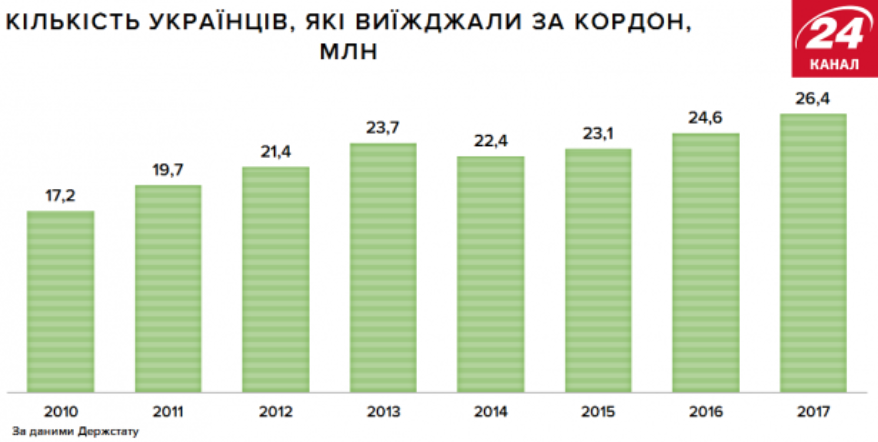 Количество украинцев, которые выезжали за границу