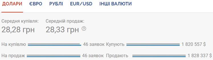 Курс валют на 12.10.2020: гривна вновь укрепляется к доллару