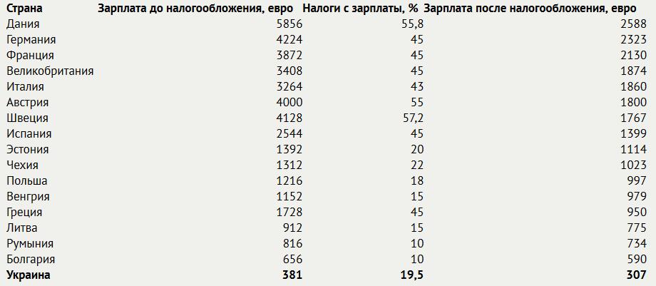 Средний уровень зарплаты в ЕС и Украине