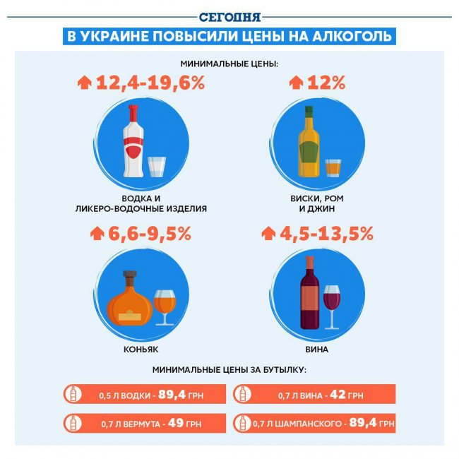 Как в Украине подорожал алкоголь