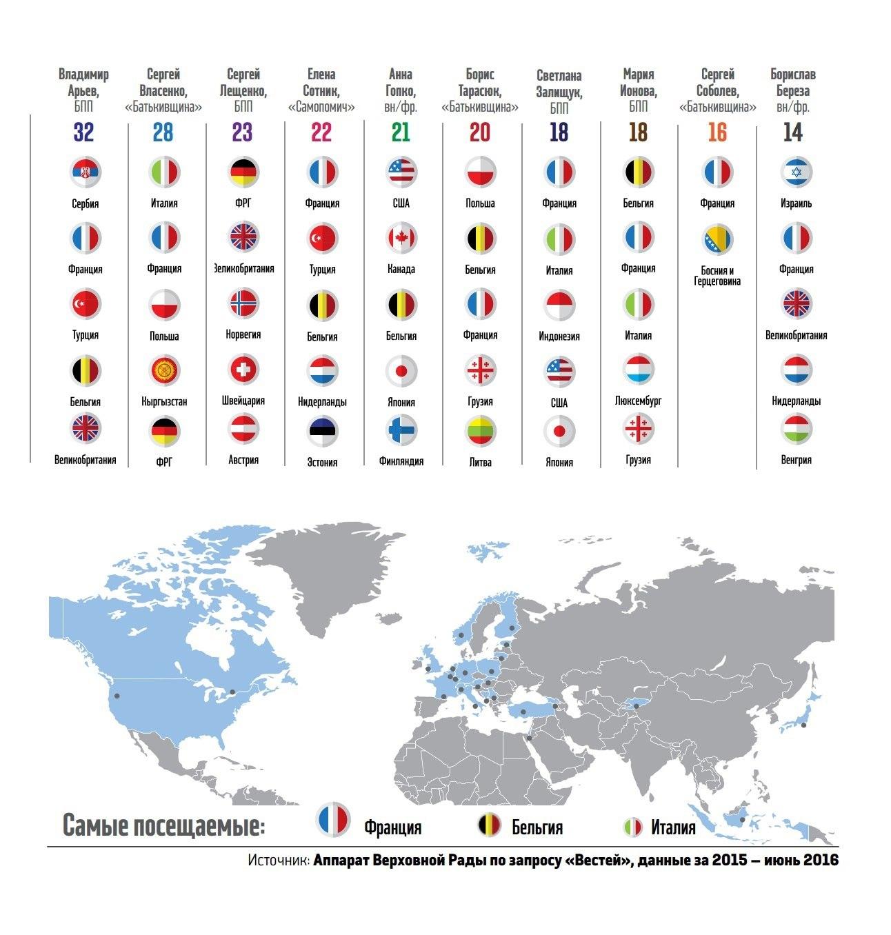 Инфографика, данные за 2015-2016 гг