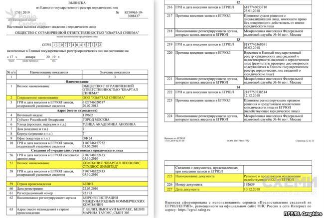 Выписка из российского реестра юридических лиц компании Квартал Синема