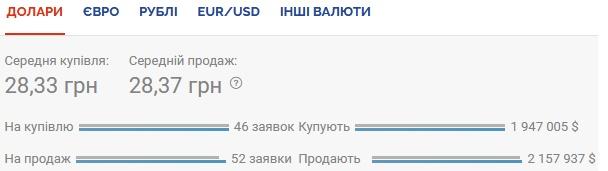 Курс валют на 15.10.2020: гривна продолжает обесцениваться