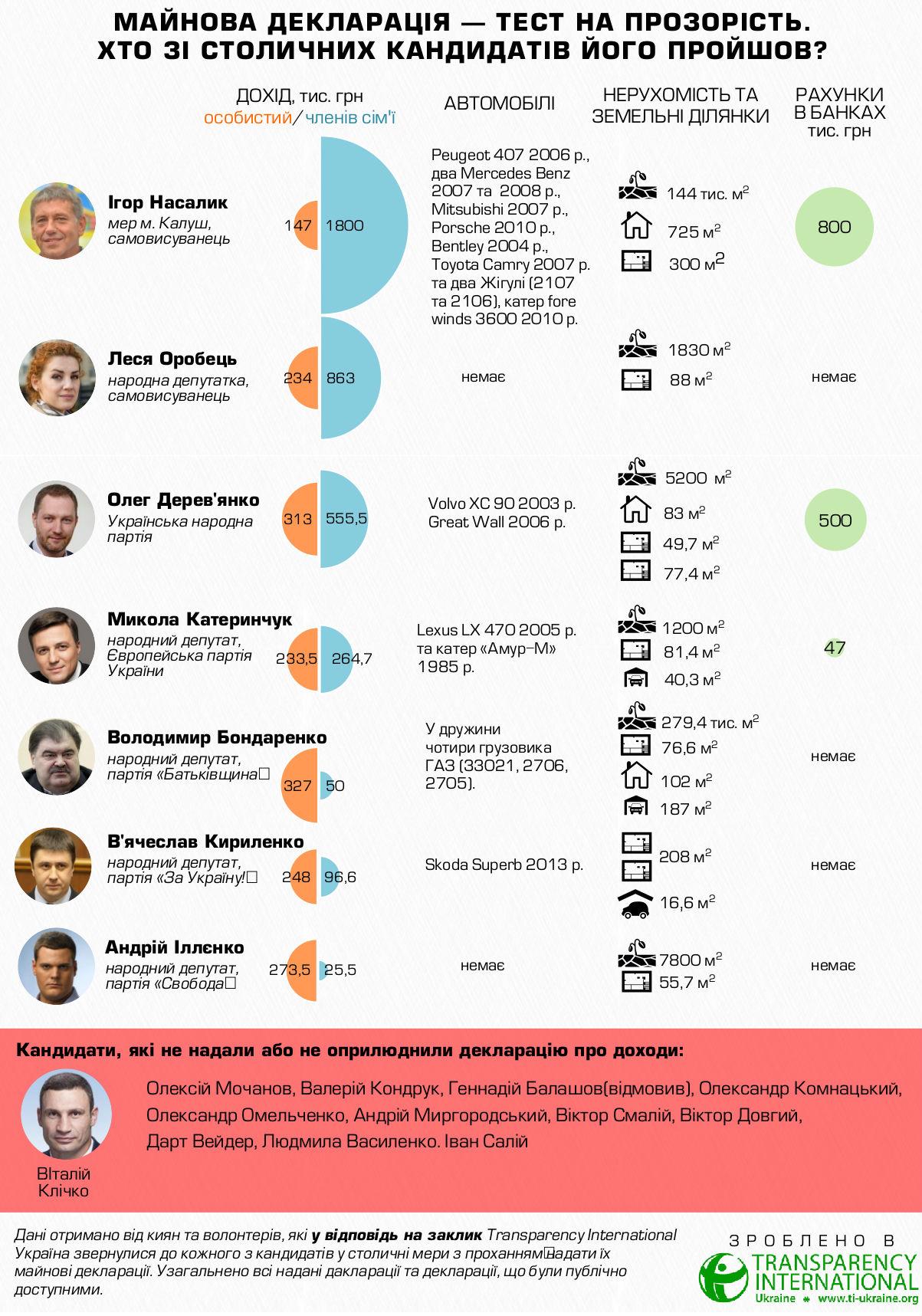 Декларации кандидатов в мэры Киева