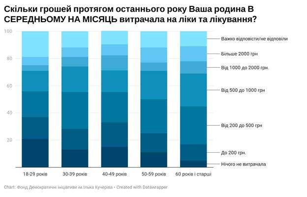 Украинцы признались, сколько тратят на лекарства и лечение: Опрос
