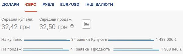Курс валют на 04.08.2020: евро существенно дешевеет