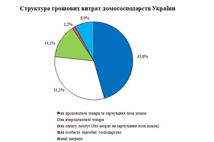 Структура денежных трат украинских семей