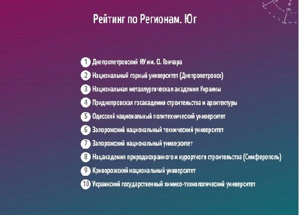Лучшие высшие учебные заведения украинского Юга