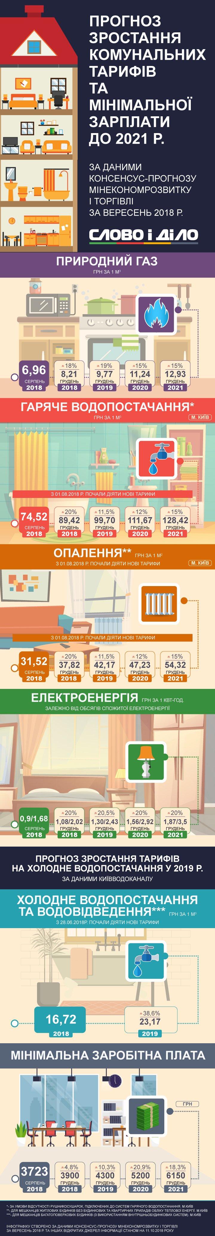 Как в Украине изменятся тарифы к 2021 году